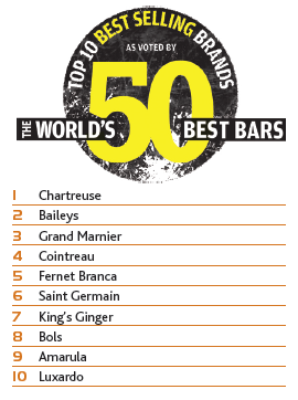 The World's 50 Best Bars Brand Report: Best Selling Liqueurs