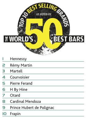 World's 50 Best Bars Brands Report: Brandy - Drinks International