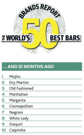 World's 50 Best Bars Brands Report: Cocktails - Drinks International