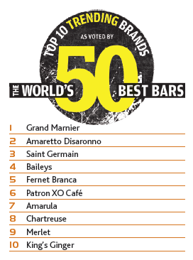 The World's 50 Best Bars Brands Report: Trending liqueurs