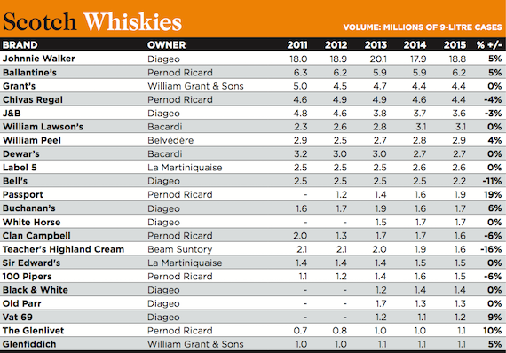 Millionaires' Club: The Whisky List - Drinks International