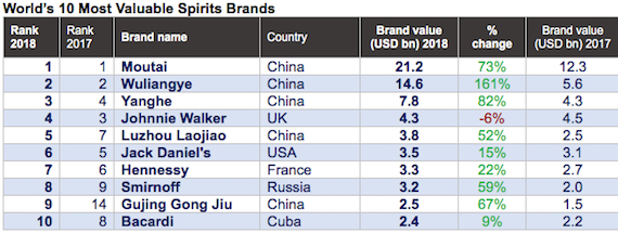 Baijiu dominates list of most valuable spirits brands - Drinks